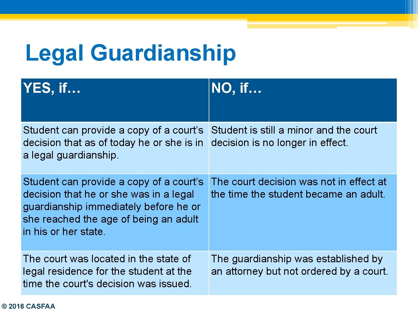 Legal Guardianship YES, if… NO, if… Student can provide a copy of a court's