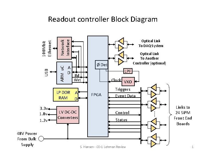 A D LP DDR RAM 3. 3 v 1. 8 v 1. 2 v