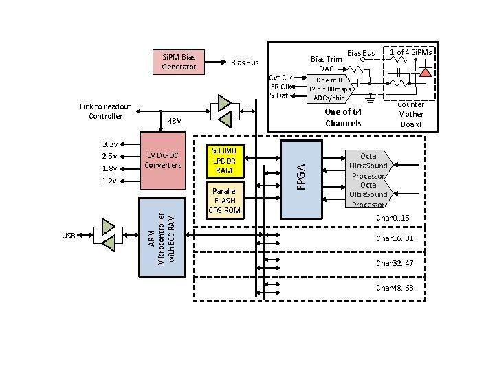 Si. PM Bias Generator Bias Bus Cvt Clk FR Clk S Dat 1. 8