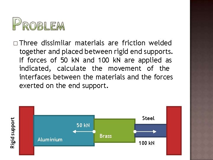 dissimilar materials are friction welded together and placed between rigid end supports. If forces