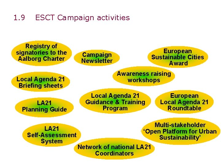 1. 9 ESCT Campaign activities Registry of signatories to the Aalborg Charter Local Agenda
