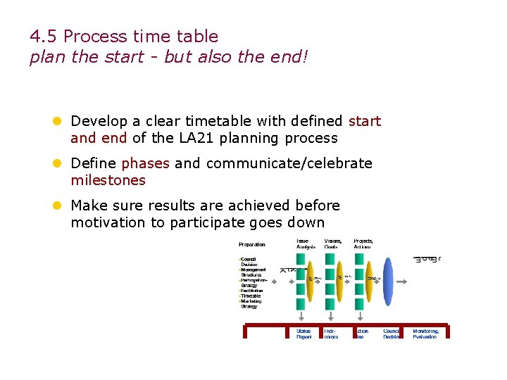4. 5 Process time table plan the start - but also the end! l