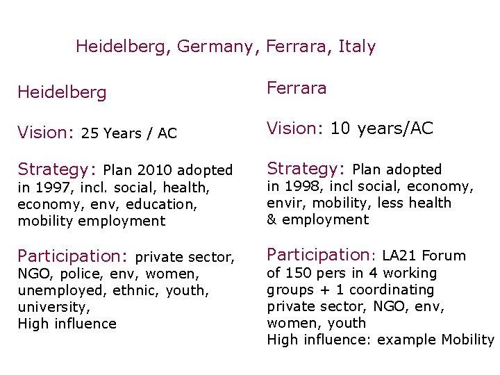 Heidelberg, Germany, Ferrara, Italy Heidelberg Ferrara Vision: 25 Years / AC Vision: 10 years/AC
