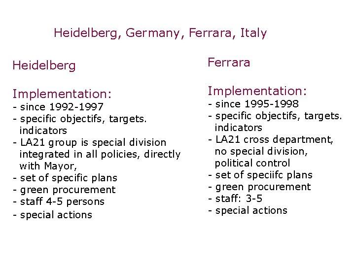 Heidelberg, Germany, Ferrara, Italy Heidelberg Ferrara Implementation: - since 1992 -1997 - specific objectifs,