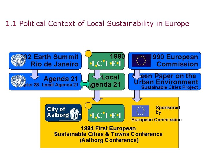 1. 1 Political Context of Local Sustainability in Europe 1990 1992 Earth Summit Rio