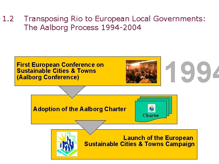 1. 2 Transposing Rio to European Local Governments: The Aalborg Process 1994 -2004 1994