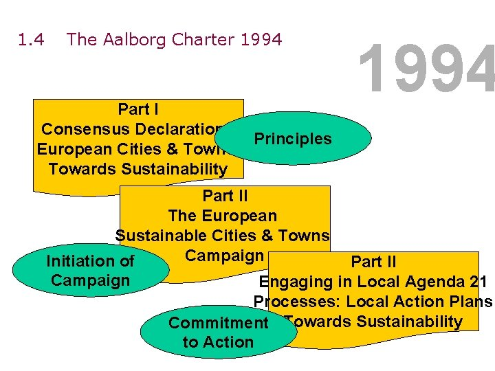 1. 4 The Aalborg Charter 1994 Part I Consensus Declaration: European Cities & Towns