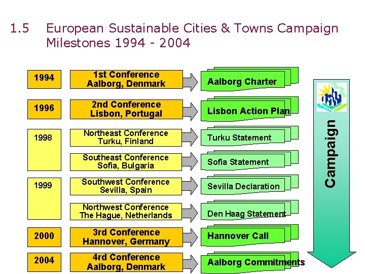 European Sustainable Cities & Towns Campaign Milestones 1994 - 2004 1994 1 st Conference