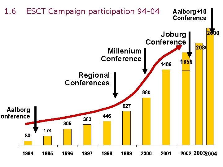 1. 6 ESCT Campaign participation 94 -04 Aalborg+10 Conference Joburg Conference Millenium Conference 2600