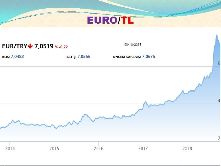 EURO/TL