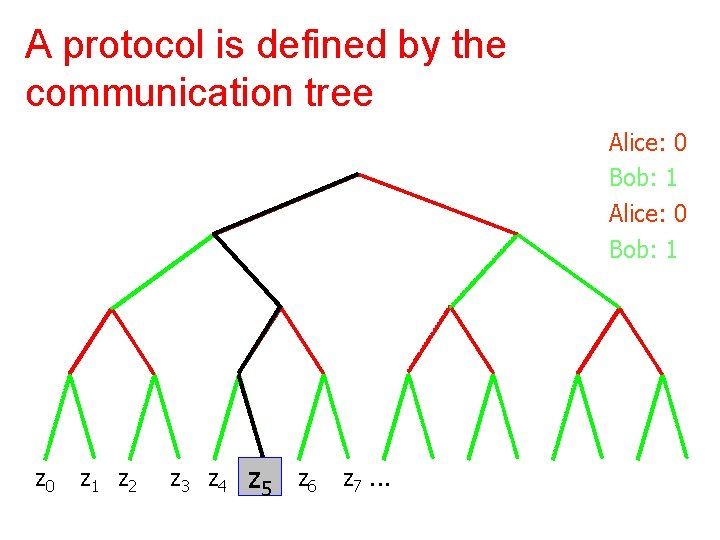 A protocol is defined by the communication tree Alice: 0 Bob: 1 z 0
