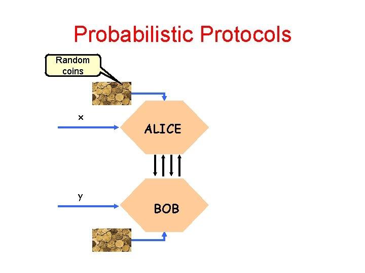 Probabilistic Protocols Random coins x y ALICE BOB