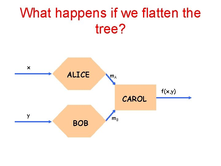 What happens if we flatten the tree? x ALICE m. A CAROL y BOB