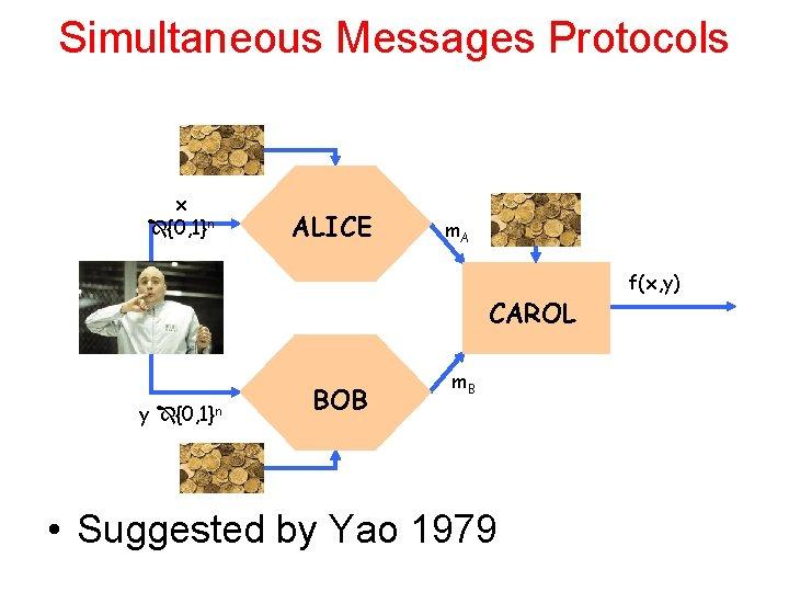 Simultaneous Messages Protocols x {0, 1}n ALICE m. A CAROL y {0, 1}n BOB