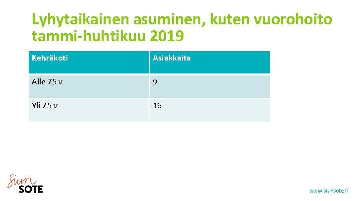 Lyhytaikainen asuminen, kuten vuorohoito tammi-huhtikuu 2019 Kehräkoti Asiakkaita Alle 75 v 9 Yli 75