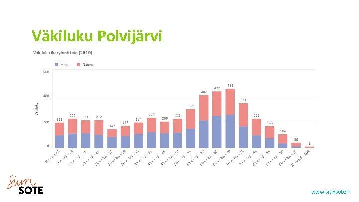 Väkiluku Polvijärvi www. siunsote. fi