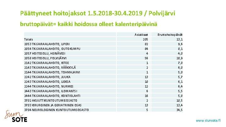 Päättyneet hoitojaksot 1. 5. 2018 -30. 4. 2019 / Polvijärvi bruttopäivät= kaikki hoidossa olleet