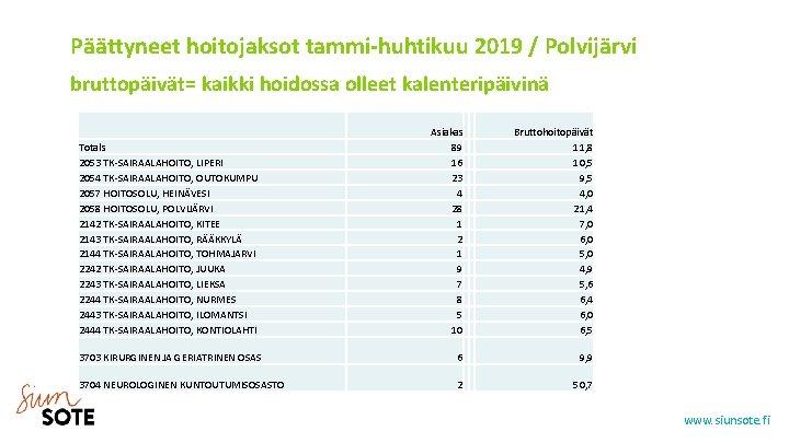Päättyneet hoitojaksot tammi-huhtikuu 2019 / Polvijärvi bruttopäivät= kaikki hoidossa olleet kalenteripäivinä Asiakas 89 16