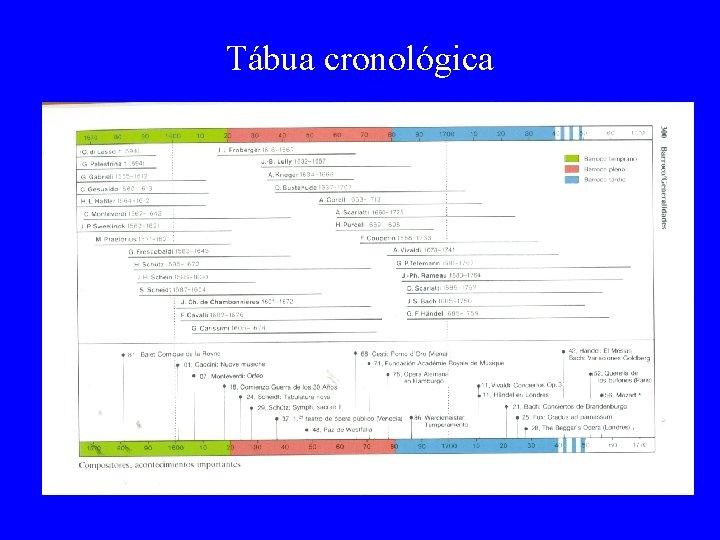 Tábua cronológica
