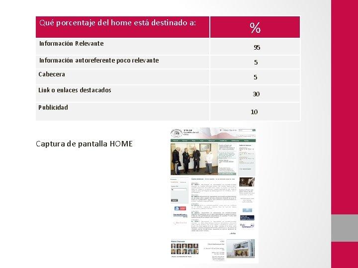 Qué porcentaje del home está destinado a: Información Relevante Información autoreferente poco relevante Cabecera
