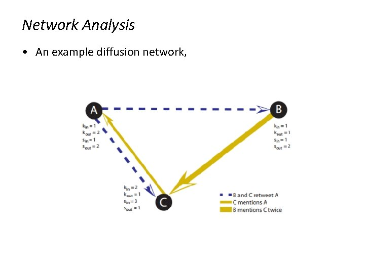Network Analysis • An example diffusion network,