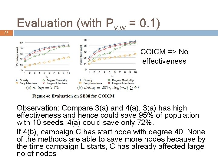 37 Evaluation (with Pv, w = 0. 1) COICM => No high effectiveness Observation: