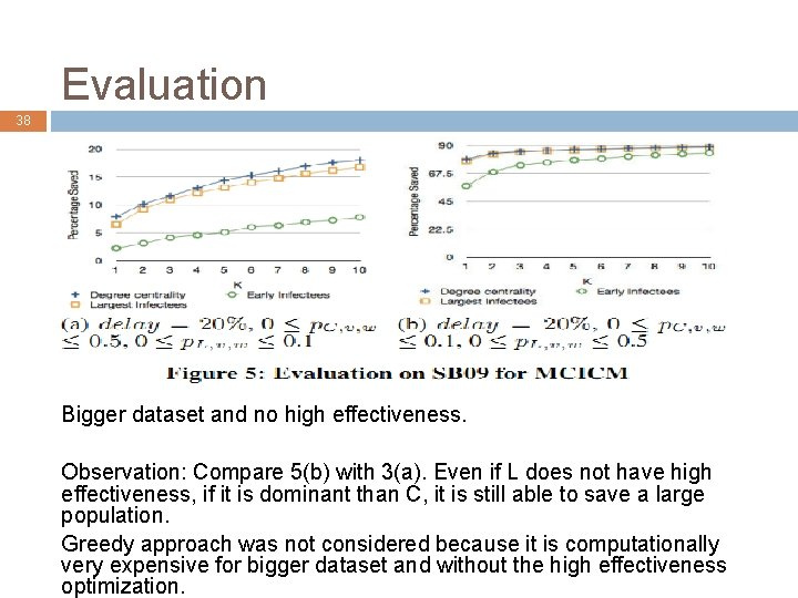 Evaluation 38 Bigger dataset and no high effectiveness. Observation: Compare 5(b) with 3(a). Even