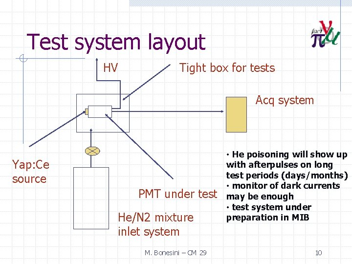 Test system layout HV Tight box for tests Acq system Yap: Ce source PMT