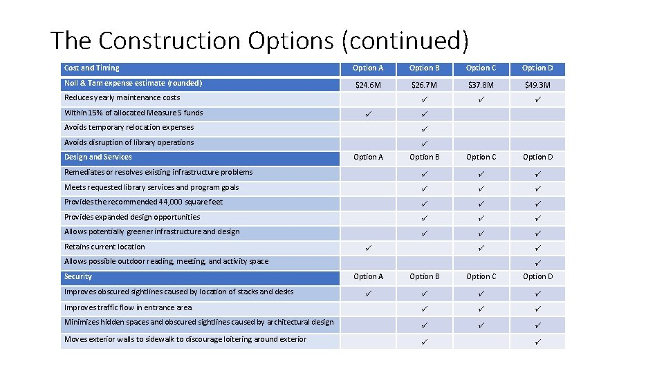 The Construction Options (continued) Cost and Timing Option A Option B Option C Option
