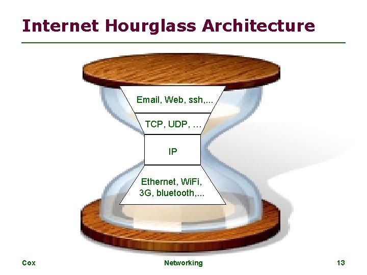 Internet Hourglass Architecture Email, Web, ssh, . . . TCP, UDP, … IP Ethernet,