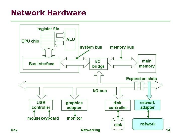 Network Hardware register file CPU chip ALU system bus memory bus main memory I/O