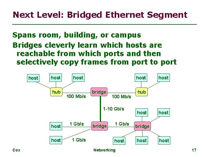 Next Level: Bridged Ethernet Segment Spans room, building, or campus Bridges cleverly learn which