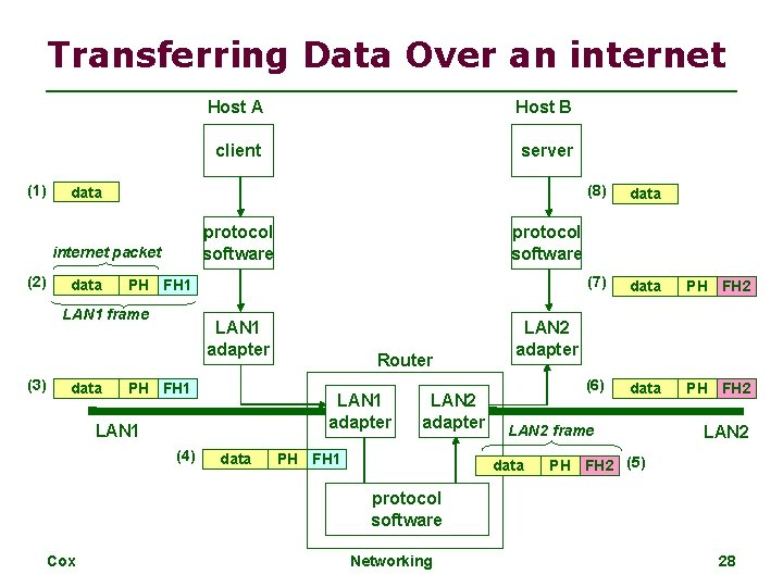 Transferring Data Over an internet (1) client server protocol software data LAN 1 adapter