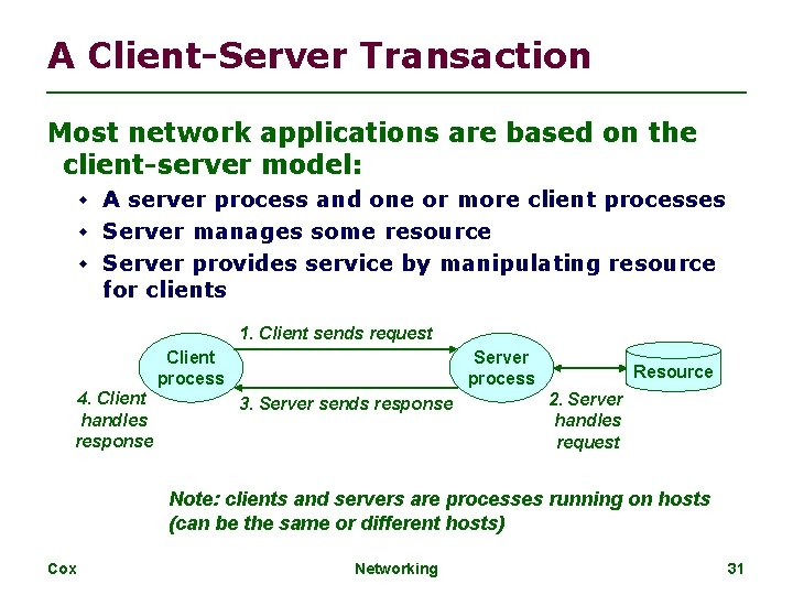 A Client-Server Transaction Most network applications are based on the client-server model: A server