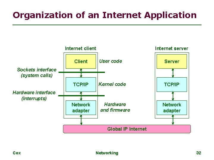 Organization of an Internet Application Internet client Internet server Client User code Server TCP/IP