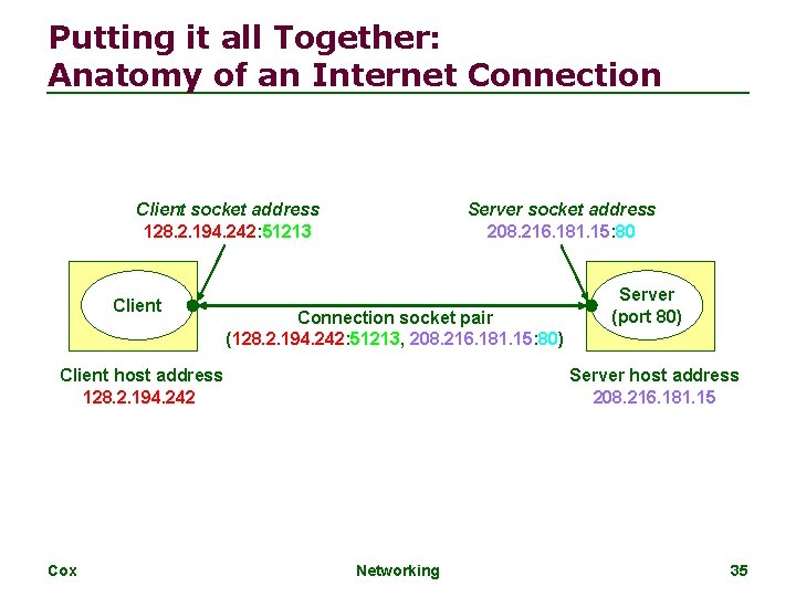Putting it all Together: Anatomy of an Internet Connection Client socket address 128. 2.