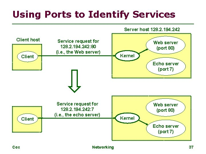 Using Ports to Identify Services Server host 128. 2. 194. 242 Client host Client