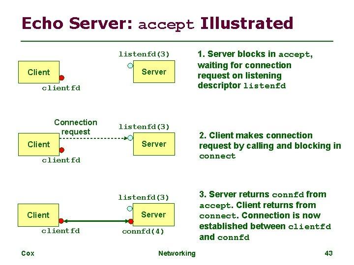 Echo Server: accept Illustrated listenfd(3) Server Client clientfd Connection request Client listenfd(3) Server clientfd