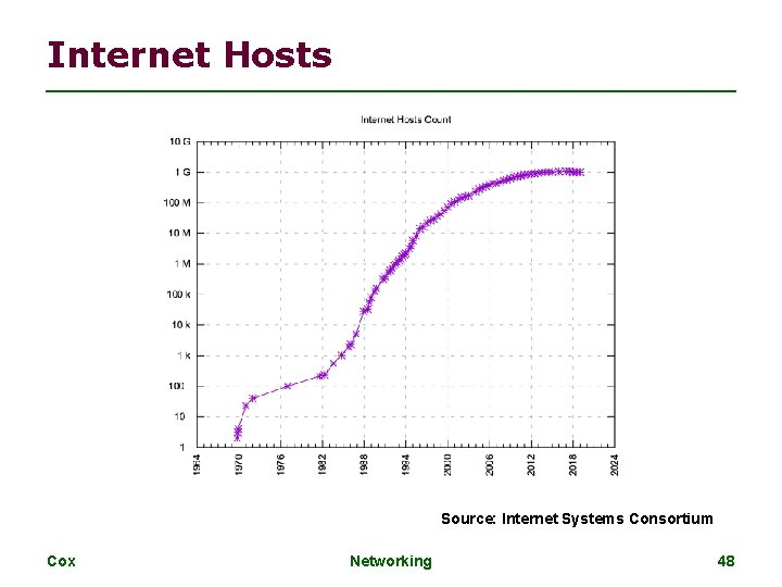 Internet Hosts Source: Internet Systems Consortium Cox Networking 48