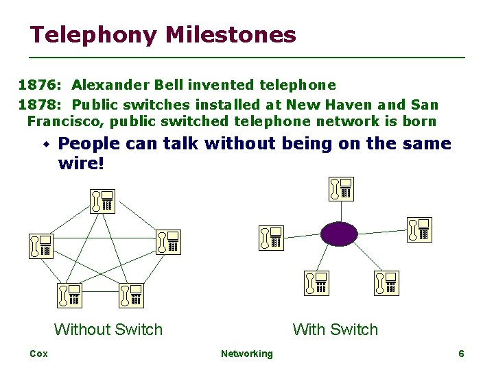 Telephony Milestones 1876: Alexander Bell invented telephone 1878: Public switches installed at New Haven
