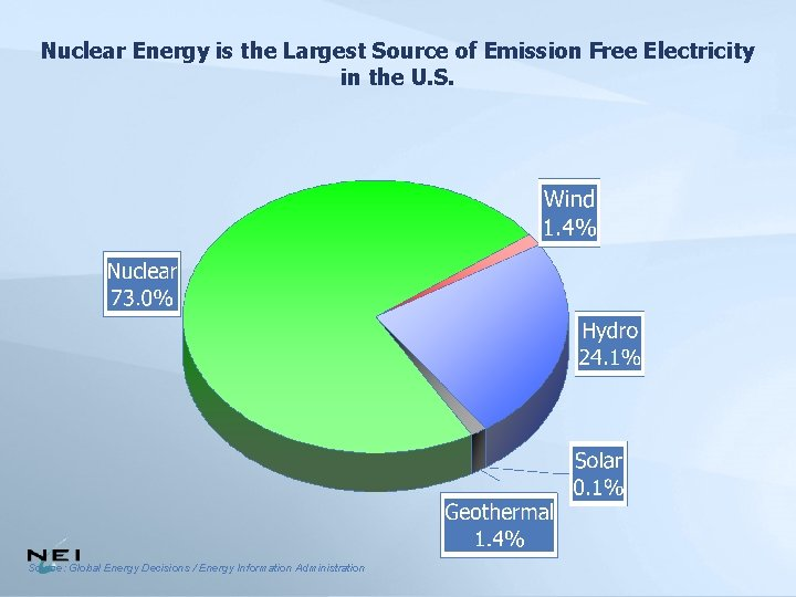 Nuclear Energy is the Largest Source of Emission Free Electricity in the U. S.