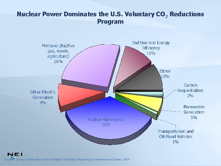 Nuclear Power Dominates the U. S. Voluntary CO 2 Reductions Program Source: Energy Information
