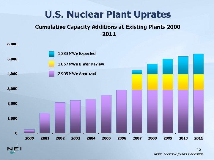 U. S. Nuclear Plant Uprates Cumulative Capacity Additions at Existing Plants 2000 -2011 1,