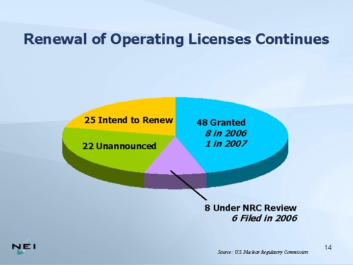 Renewal of Operating Licenses Continues 25 Intend to Renew 22 Unannounced 48 Granted 8