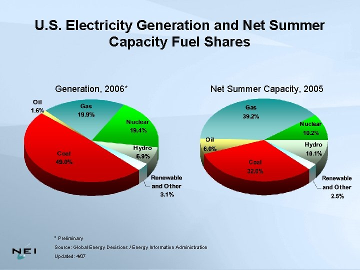 U. S. Electricity Generation and Net Summer Capacity Fuel Shares Generation, 2006* * Preliminary