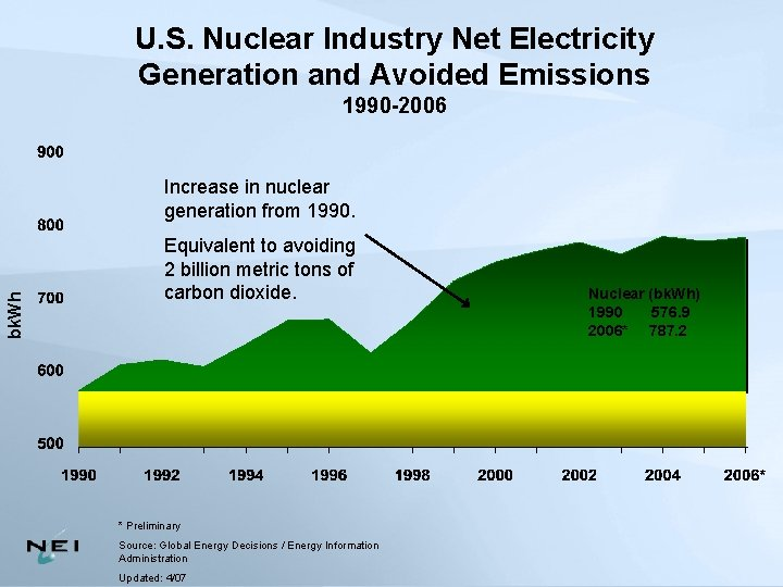 U. S. Nuclear Industry Net Electricity Generation and Avoided Emissions 1990 -2006 bk. Wh