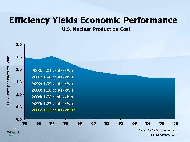 Efficiency Yields Economic Performance 2006 Cents per kilowatt-hour U. S. Nuclear Production Cost 2000:
