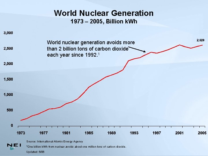 World Nuclear Generation 1973 – 2005, Billion k. Wh World nuclear generation avoids more