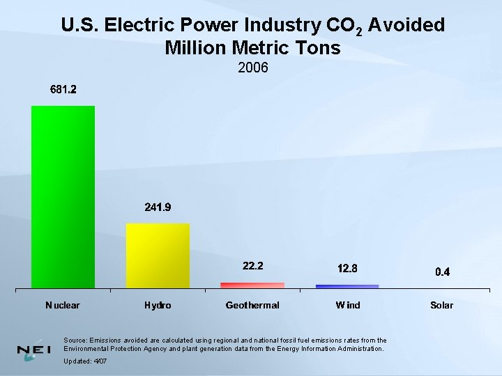 U. S. Electric Power Industry CO 2 Avoided Million Metric Tons 2006 Source: Emissions