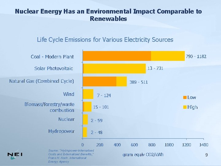 Nuclear Energy Has an Environmental Impact Comparable to Renewables Life Cycle Emissions for Various